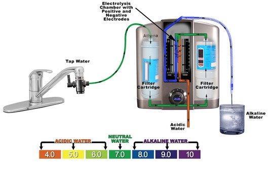 Water ionization