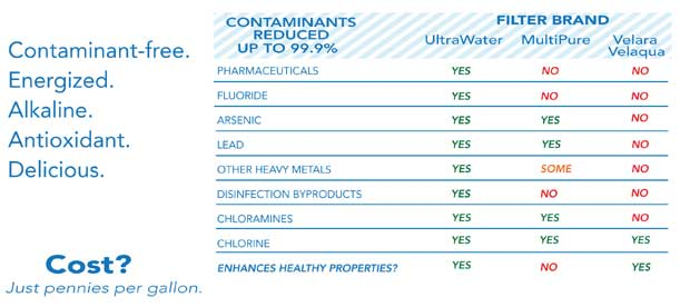Alkaline water filter compare chart